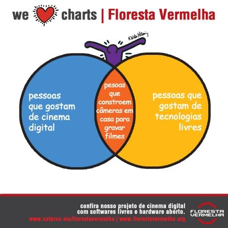 Floresta Vermelha Infographics